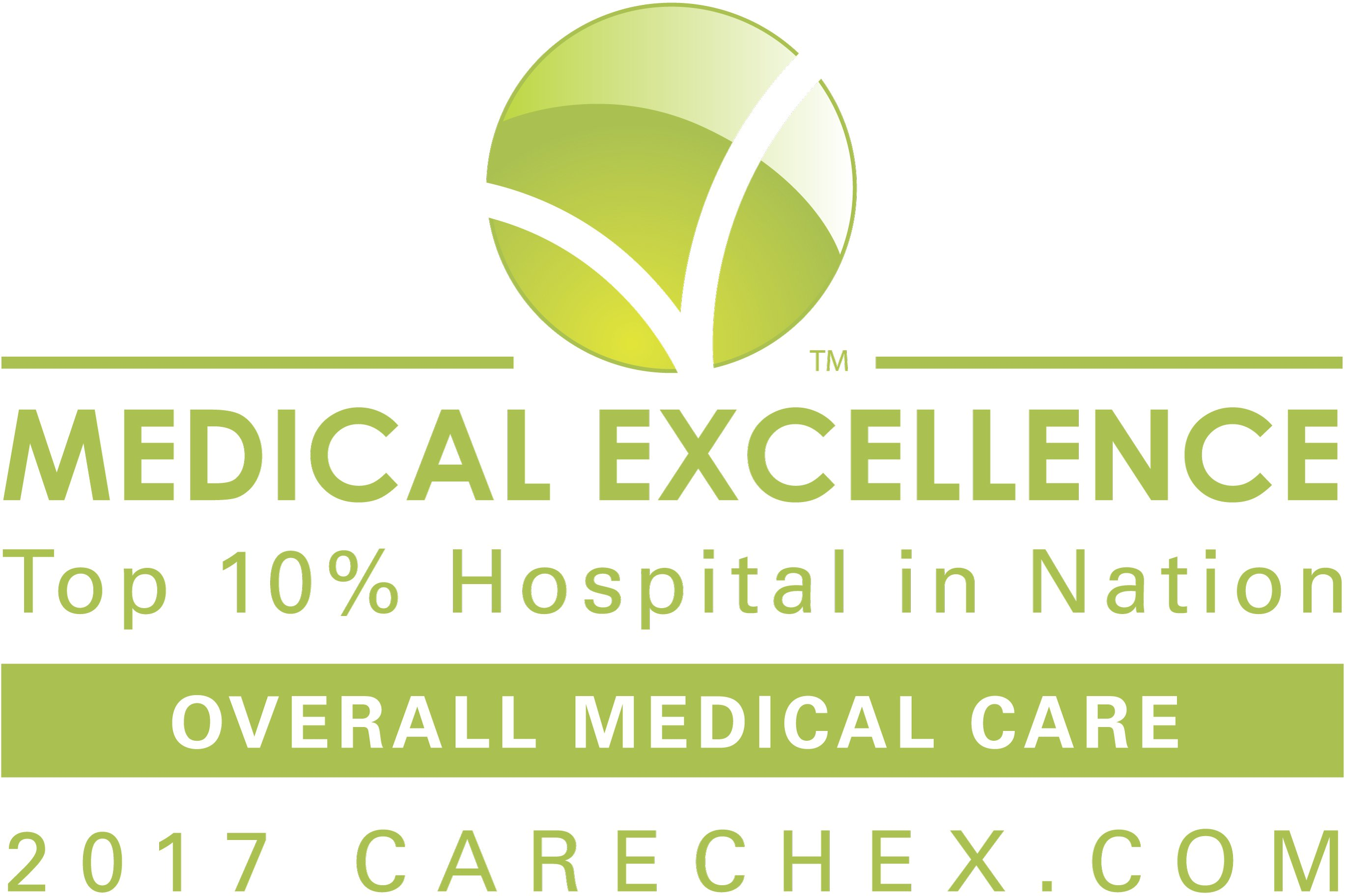 HSP Overall Medical Care